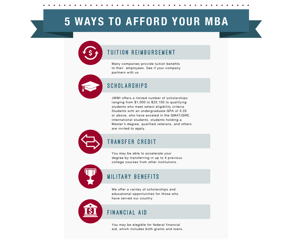 JWMI MBA Expenses to consider