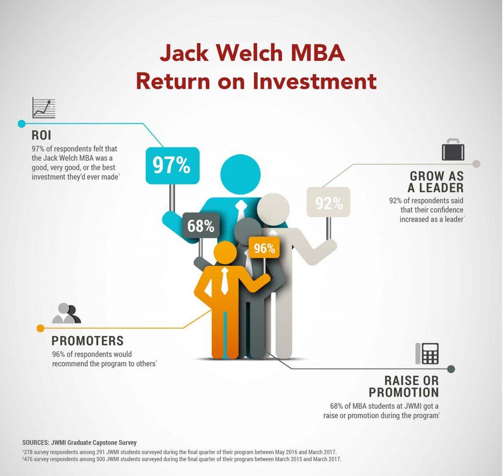 MBA ROI, MBA Value